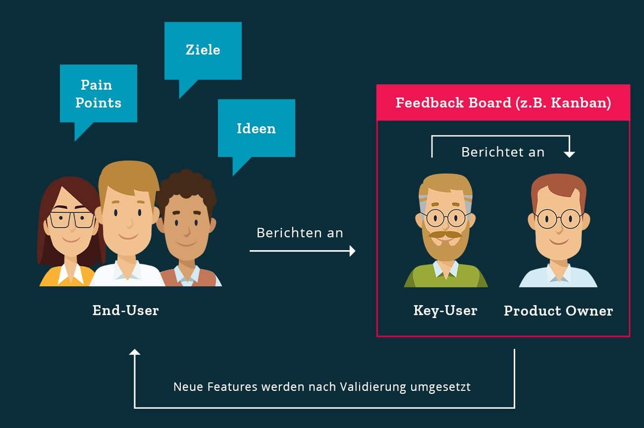 feedbackboard