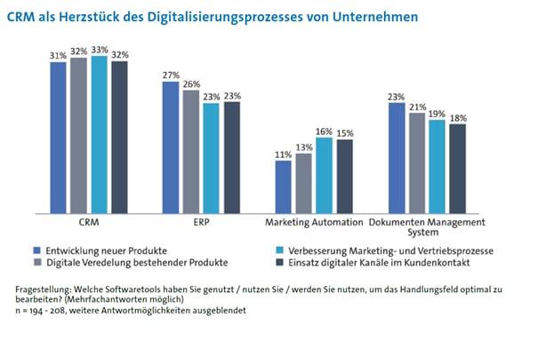 softwaretools digitalisierung