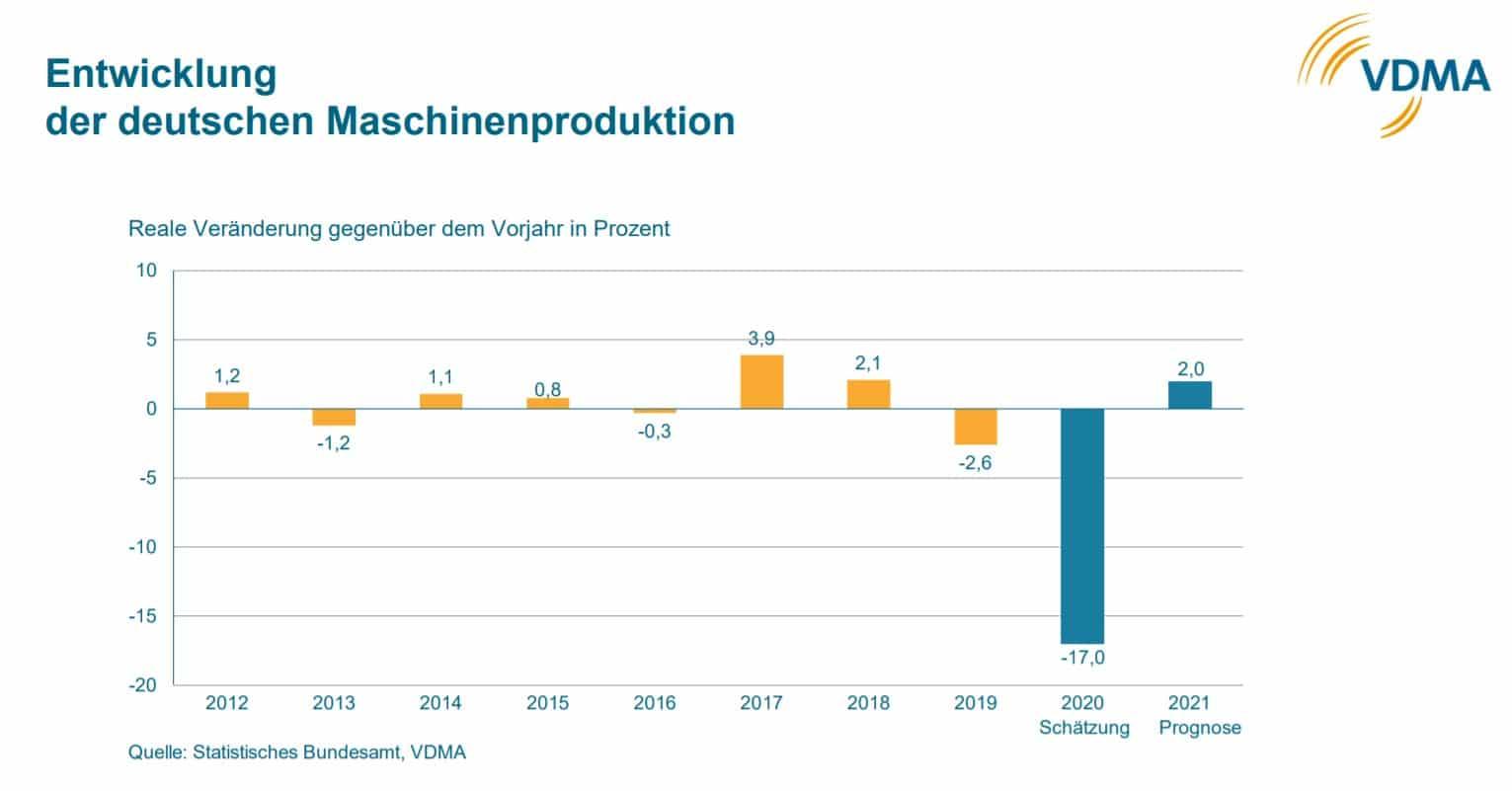 Produktionszahlen VDMA