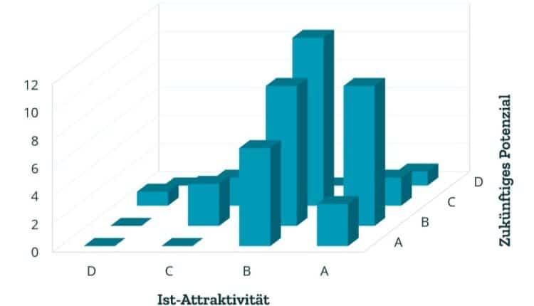 Verteilung Kundenzahlen - Kundenbewertung