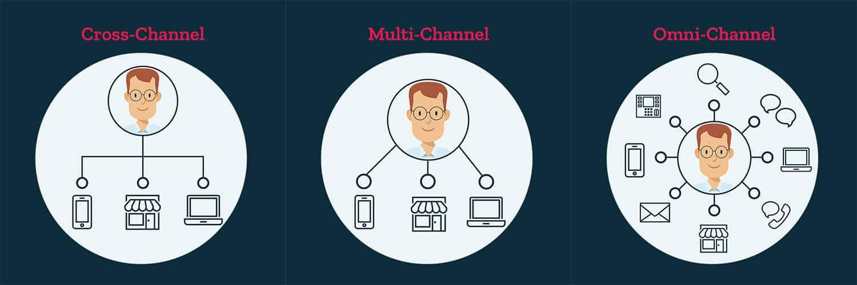 cross-channel-multi-channel-omni-channel
