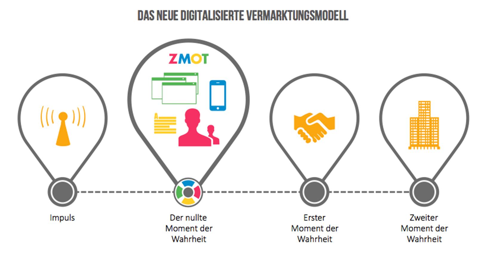 Digitalisiertes Vermarktungsmodell