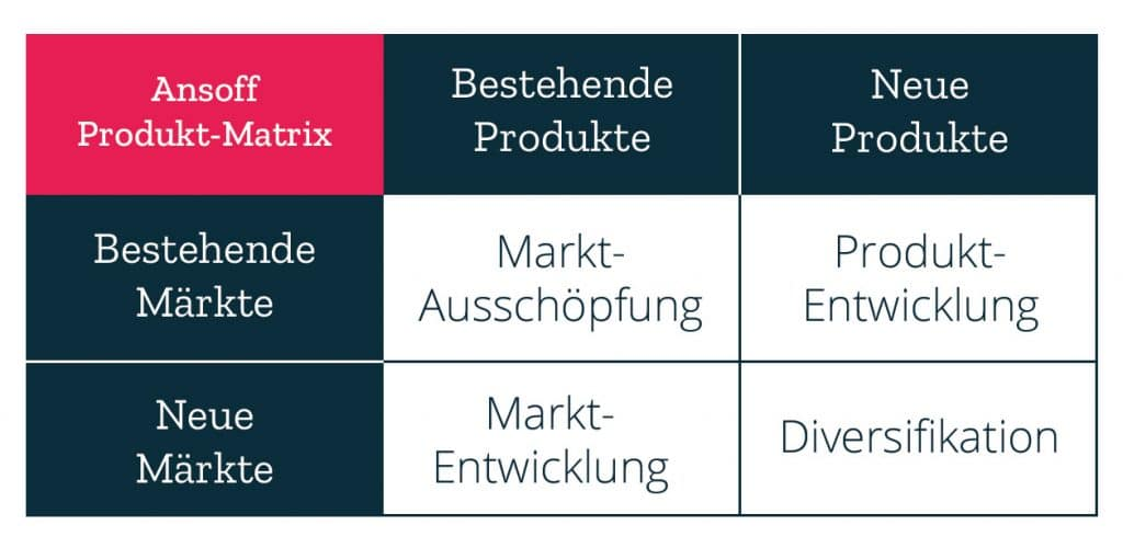 Ansoff Produkt-Matrix