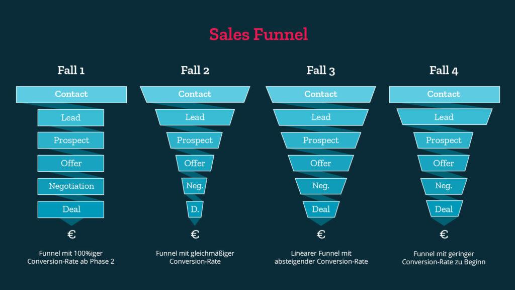 Beispiele für Sales Funnel