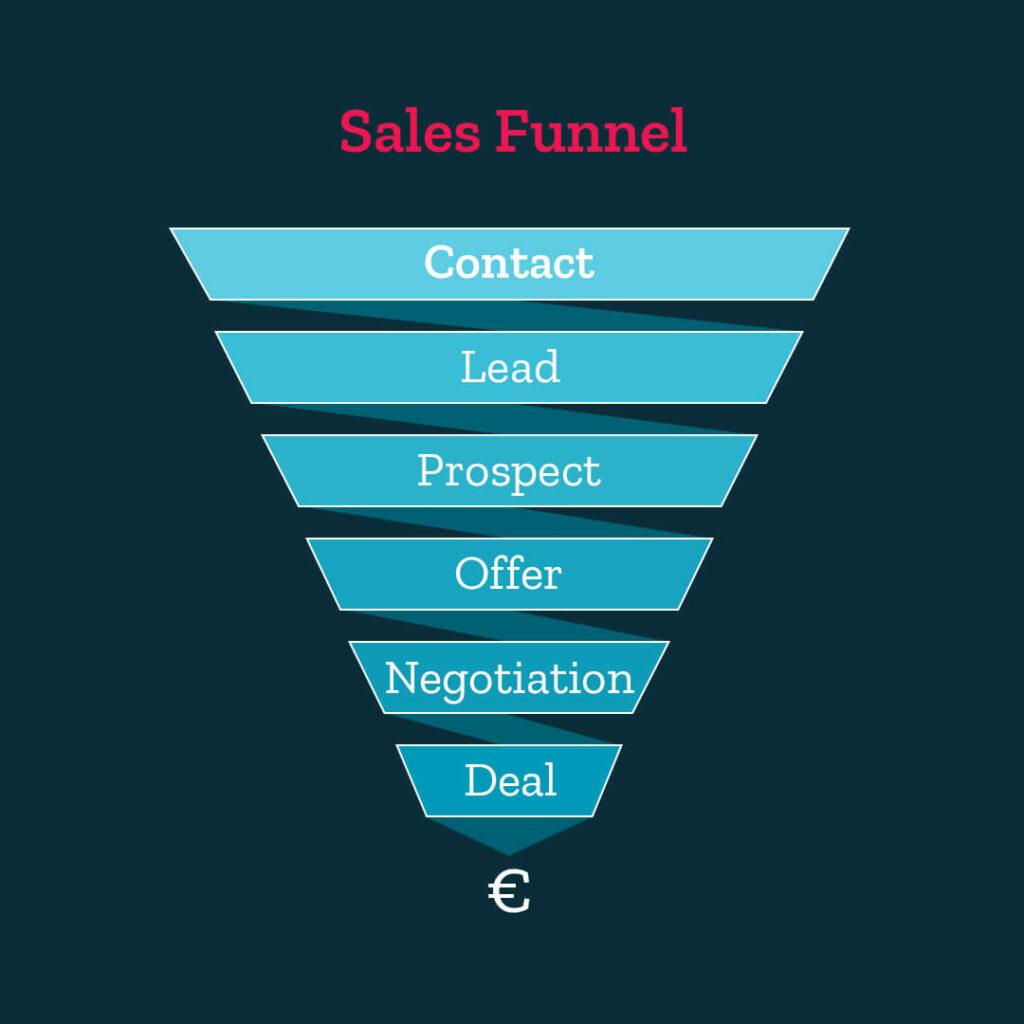 Sales Funnel Phasen