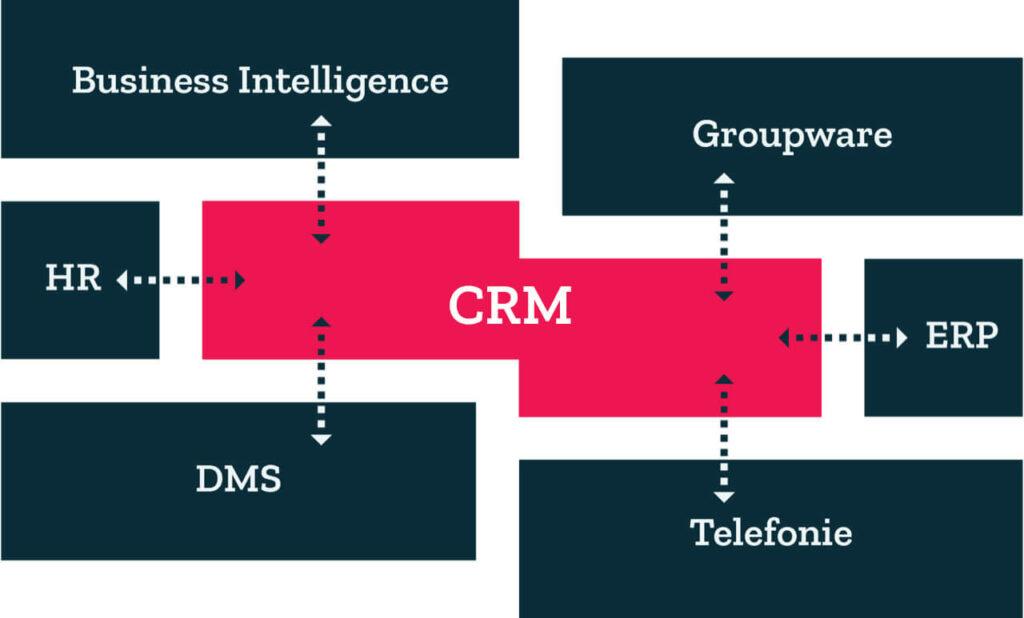 CRM-Schnittstellen