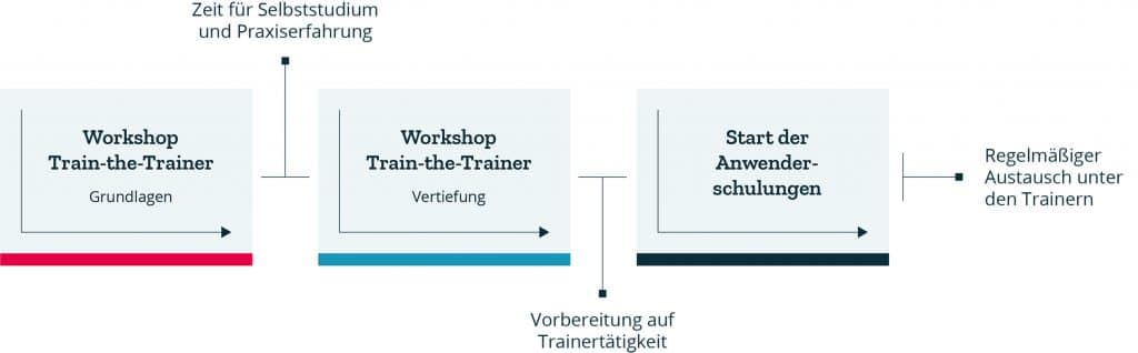 Train-the-Trainer-Konzept
