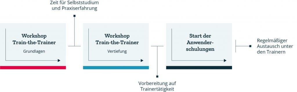 Train-the-Trainer-Konzept